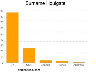 Surname Houlgate