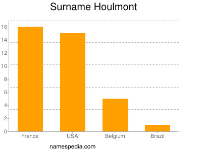 Surname Houlmont