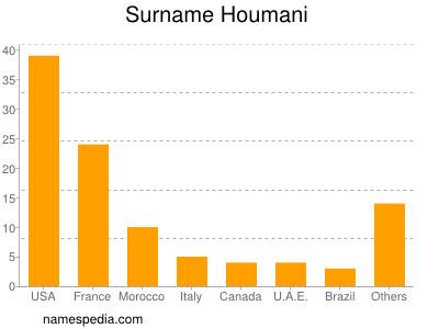 Surname Houmani