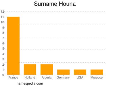 Surname Houna