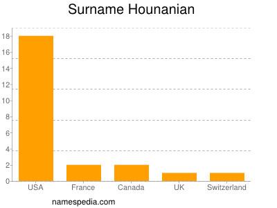 Surname Hounanian
