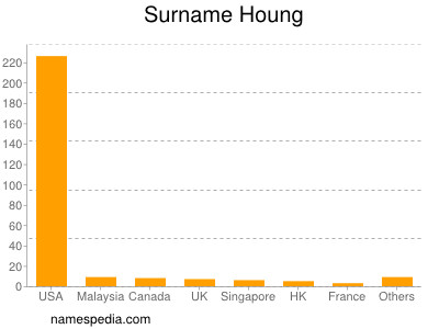 Surname Houng