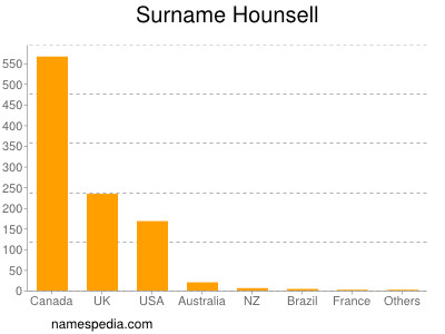 Surname Hounsell