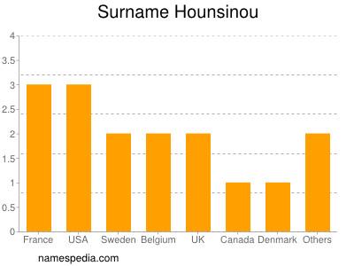 Surname Hounsinou