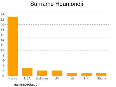 Surname Hountondji