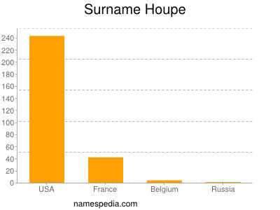 Surname Houpe