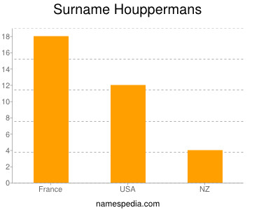 Surname Houppermans