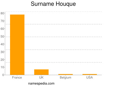 Surname Houque