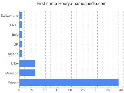 Given name Hourya