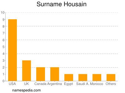 Surname Housain
