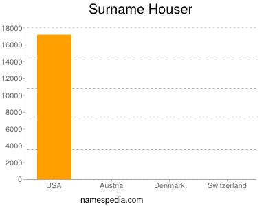 Surname Houser
