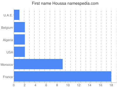 Given name Houssa