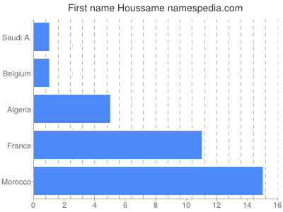 Given name Houssame