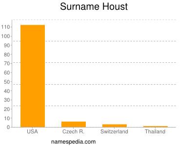 Surname Houst