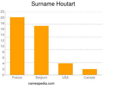 Surname Houtart