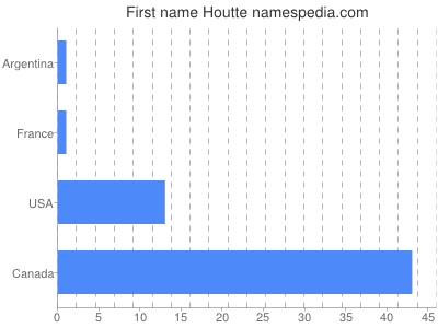Given name Houtte