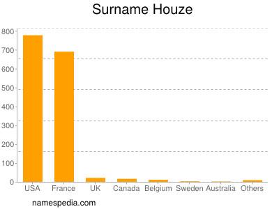 Surname Houze