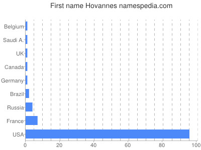 Given name Hovannes