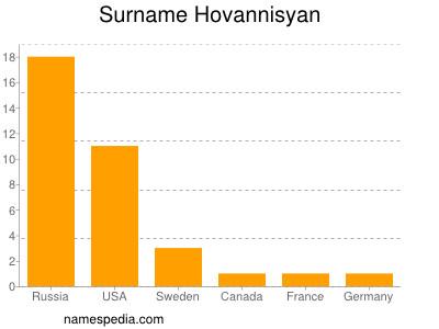 Surname Hovannisyan