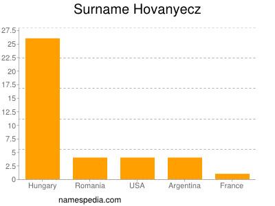 Surname Hovanyecz