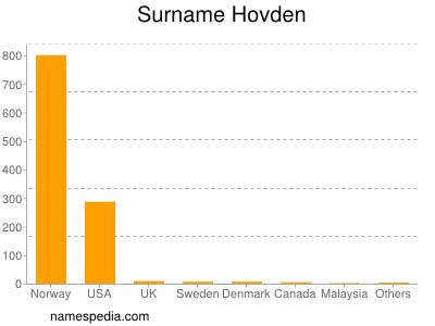 Surname Hovden