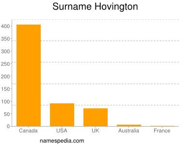 Surname Hovington