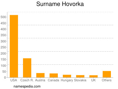 Surname Hovorka