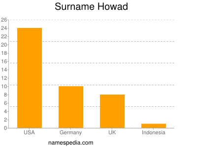 Surname Howad