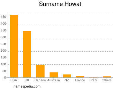 Surname Howat