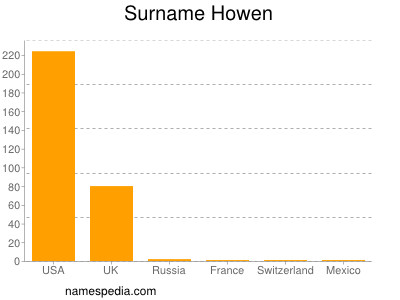 Surname Howen