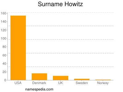 Surname Howitz