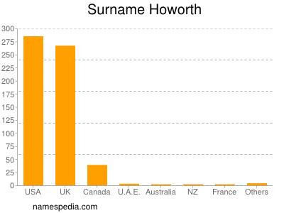 Surname Howorth