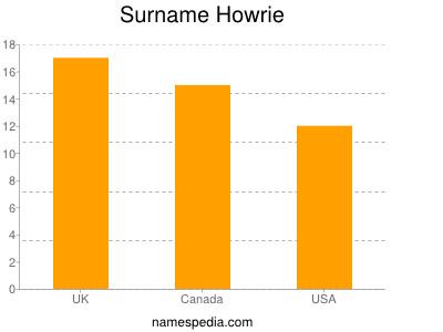 Surname Howrie