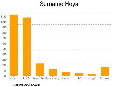 Surname Hoya