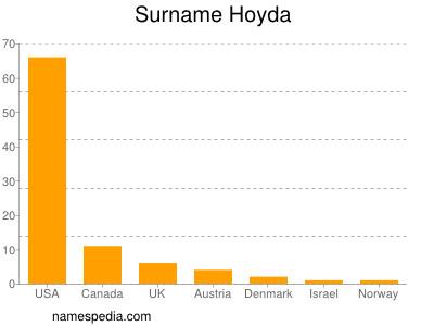 Surname Hoyda