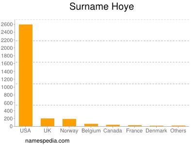 Surname Hoye