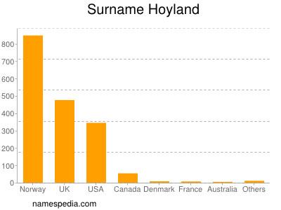 Surname Hoyland