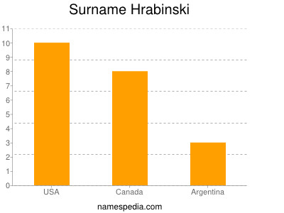 Surname Hrabinski