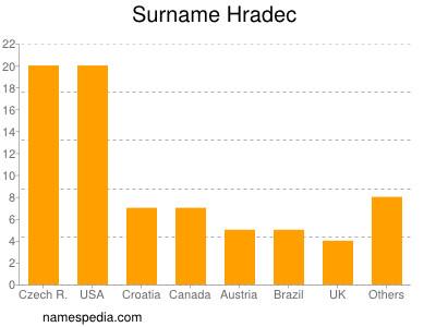 Surname Hradec