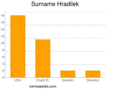 Surname Hradilek