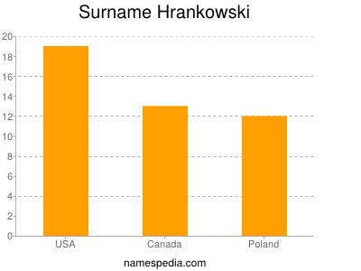 Surname Hrankowski
