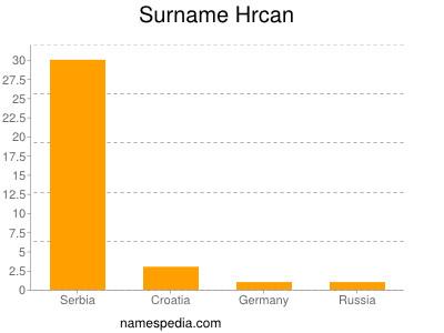 Surname Hrcan