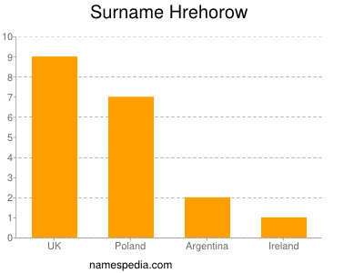 Surname Hrehorow