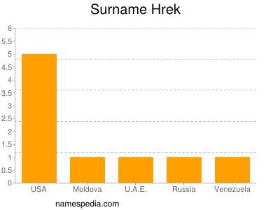 Surname Hrek