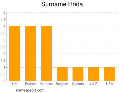Surname Hrida
