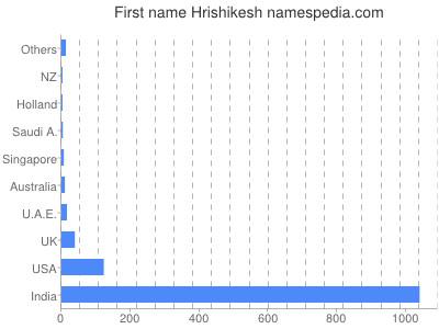 Given name Hrishikesh