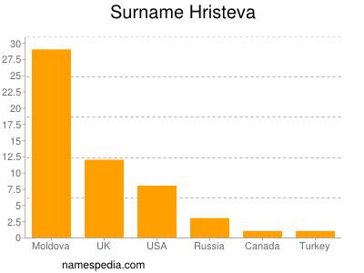 Surname Hristeva