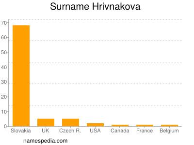 Surname Hrivnakova