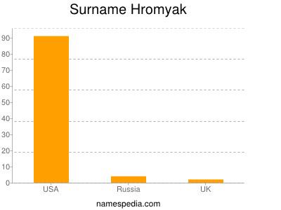 Surname Hromyak