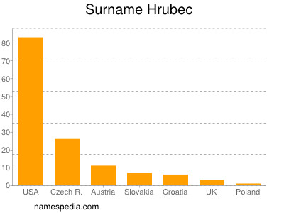 Surname Hrubec